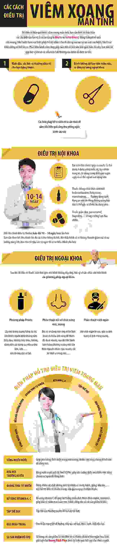 Tổng hợp các cách điều trị viêm xoang mãn tính 1